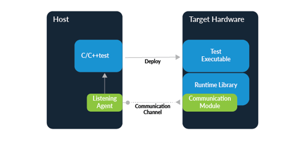 Infografía que muestra que el host (izquierda) es una prueba de C / C ++ como agente de escucha. El hardware de destino (derecha) es la biblioteca en tiempo de ejecución como módulo de comunicación que apunta al canal de comunicación al agente de escucha y luego se implementa en Test Executable (arriba a la derecha debajo de hardware de destino).