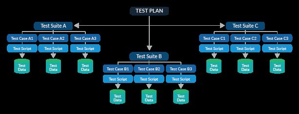 Gráfico que muestra un plan de prueba que incluye los conjuntos de pruebas A, B y C