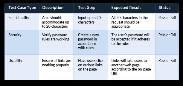 Tabla que muestra ejemplos de casos de prueba comunes para funcionalidad, seguridad y usabilidad