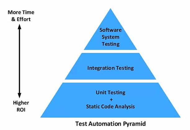 La pirámide de automatización de pruebas.