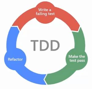 Imagen del ciclo TDD.