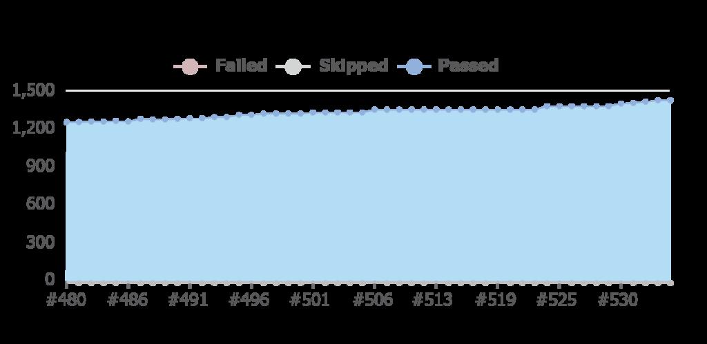 Imagen de la tendencia de los resultados de las pruebas de Smiths Medical a lo largo del tiempo. Las pruebas totales están aumentando, pero la proporción de fallas está disminuyendo.