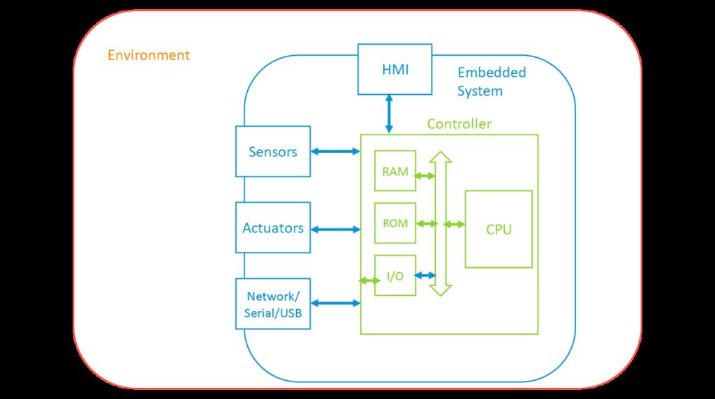 Diagrama que muestra un entorno con un sistema integrado y un controlador en el interior. El sistema integrado está simbolizado por una caja transparente con contorno azul y cuatro cajas conectadas: HMI, Sensores, Actuadores, Red / Serie / USB. Todos ellos apuntan hacia y desde los elementos del controlador reflejados y contenidos en una caja de controlador verde, que incluye RAM, ROM, E / S y CPU.