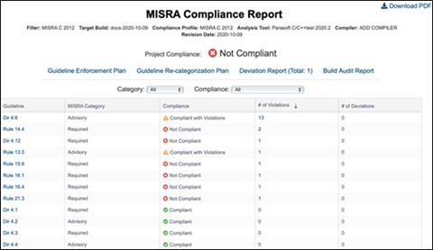 Captura de pantalla del Informe de cumplimiento de MISRA para un proyecto que enumera la directriz, la categoría (recomendada o requerida), el cumplimiento (cumple con las infracciones, no cumple o cumple), el número de infracciones y el número de desviaciones.