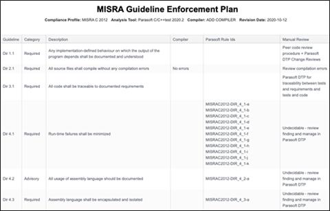 Captura de pantalla del plan de cumplimiento de las pautas de MISRA que enumera la pauta, la categoría, la descripción, el compilador, el ID de la regla de Parasoft y los detalles de la revisión manual.