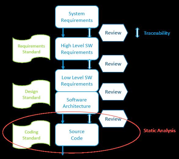 Una sección representativa del flujo de trabajo de desarrollo de la compañía de aviónica. El análisis estático juega un papel clave en la automatización de los estándares de codificación y revisiones de código.