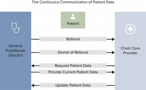 Diagram of the exchange of medical data of connected health care professionals in the Netherlands