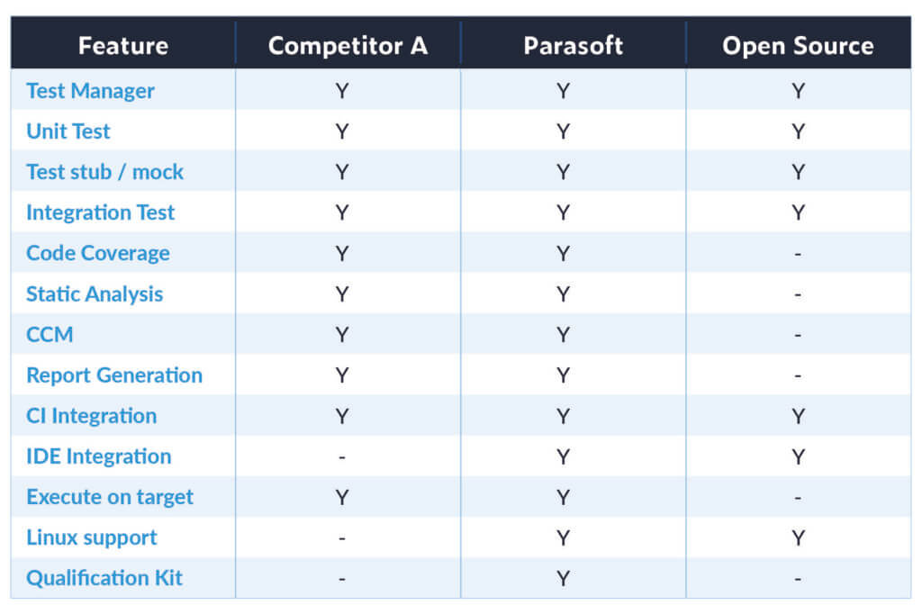 Table listing automated testing tool features availability comparison between Competitor A, Parasoft and Open Source.