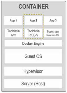 Graphic showing the architecture of a container with IAR Systems toolchains. From bottom to top: Server (host), Hypervisor, Guest OS, Docker Engine, Toolchains Apps