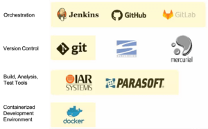 Table filled with icons showing Orchestration (Jenkins, GitHub, GitLab); Version Control (git, Subversion, mercurial); Build, Analysis, Test Tools (IAR Systems, Parasoft); Containerized Dev Environment (docker)